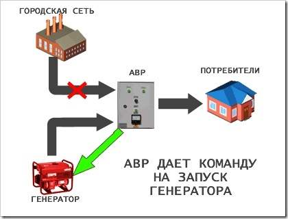 Как подключить бензиновый генератор
