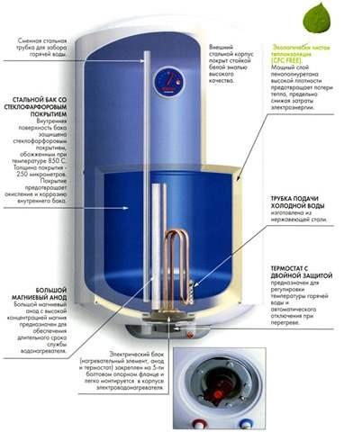 Как заменить тэн в водонагревателе?