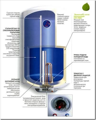 Как заменить тэн в водонагревателе термекс?