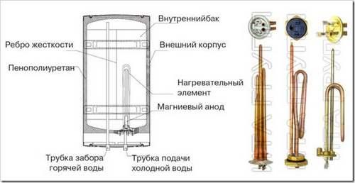 Как заменить ТЭН в водонагревателе Аристон