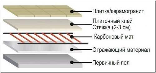 Как выбрать теплый пол под плитку
