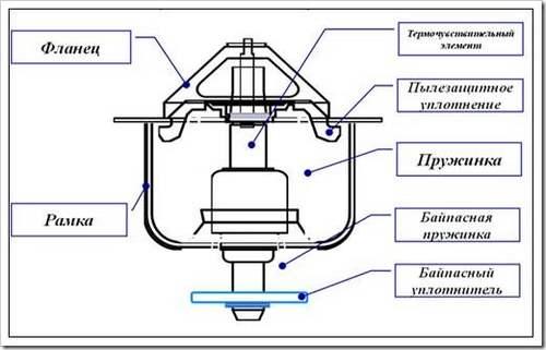 Распространенные электрические неисправности водонагревателей