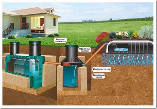 Автономная, локальная система сточных вод (автономная канализация).