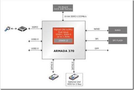 Основные характеристики и применение процессора marvell armada 370
