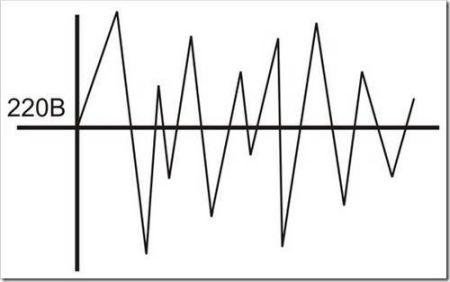 Что такое стабилизатор напряжения.