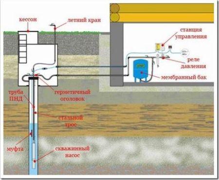 Как подключить насос к скважине?