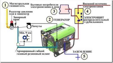 Подключение бензогенератора своими руками