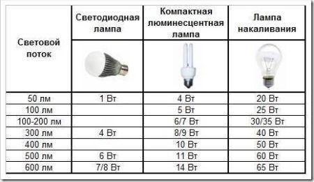 Подробней о преимуществах светодиодных ламп