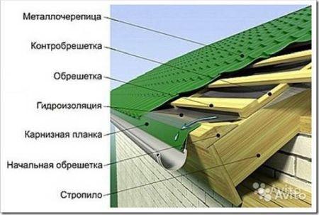Подготовка к утеплению крыши