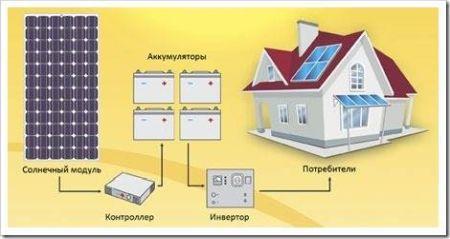 Конструкция и типы солнечных электростанций