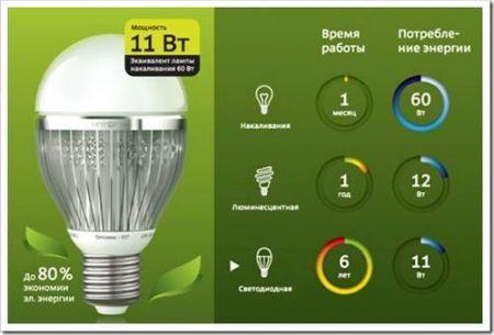 сравнение светодиодных ламп с другими видами