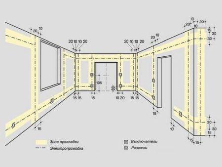 Правила монтажа электропроводки снип