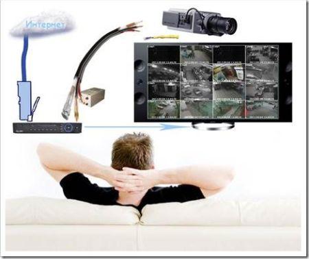 Подключение камеры к компьютеру или телевизору