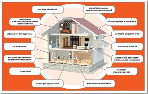 Система «Умный дом»