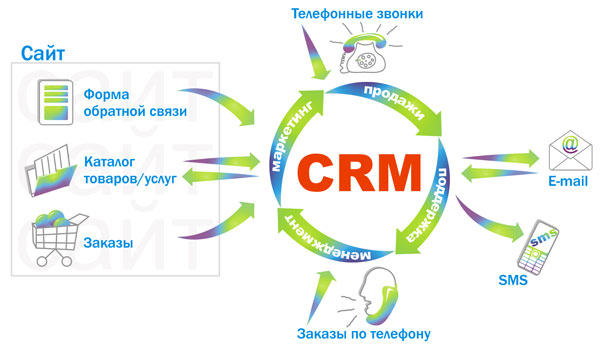 Виды CRM