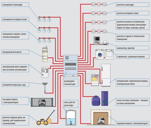 Как сделать проводку в доме