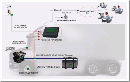 Принцип работы GPS датчиков