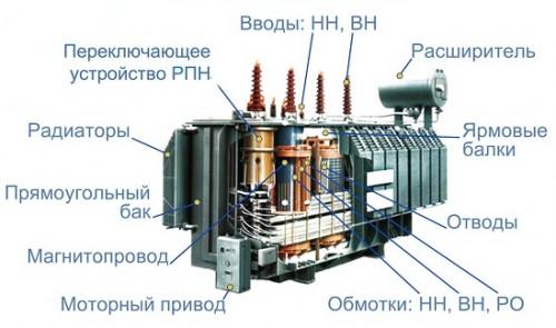 масляный трансформатор в разрезе