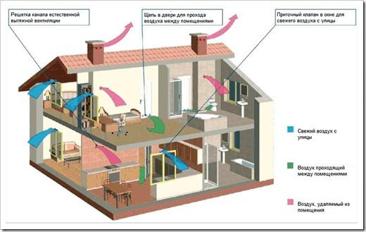 Прокладка вентиляционных каналов