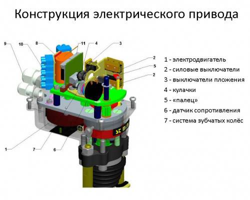 Виды электроприводов для клапанов