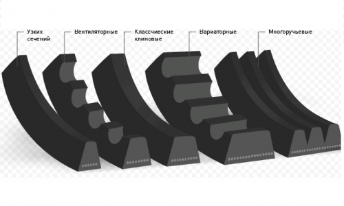 Виды приводных ремней