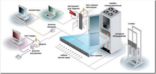 Структурированные кабельные системы СКС - что это и особенности монтажа
