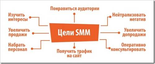 Что такое SMM продвижение
