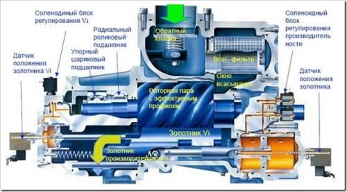 Что такое винтовой компрессор и его виды