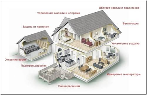 Система умный дом - что это такое
