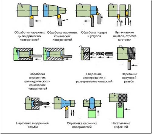 Что такое токарная обработка металла и ее виды