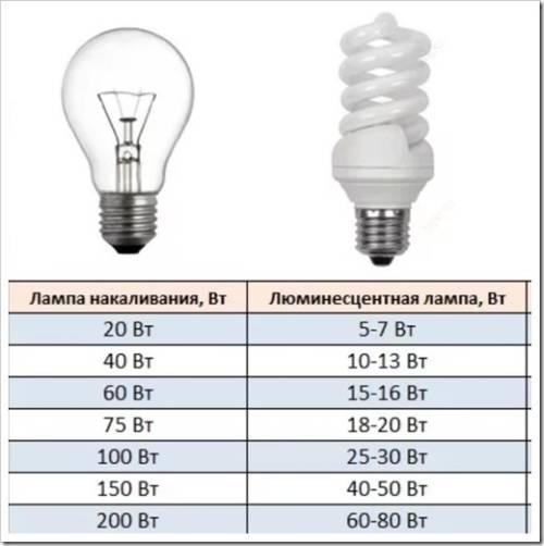 Отличия люминесцентной лампы от лампы накаливания