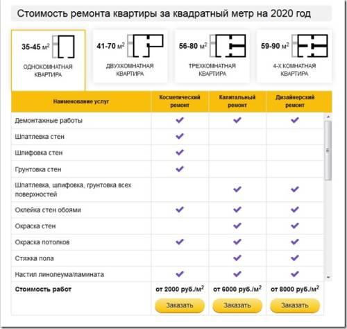 Обзор цен на ремонт квартир в Москве от компании zremonta.ru