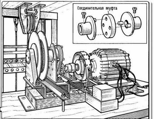 Ремонт лифтовых электродвигателей и их диагностика