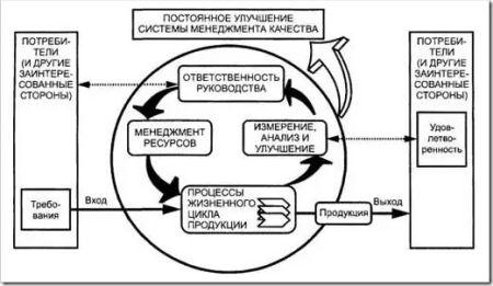 Общая структура СМК