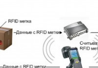 RFID-оборудование — что это такое, его виды и назначение