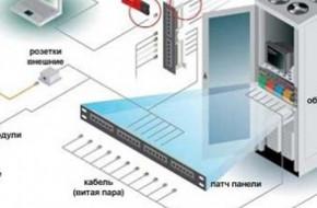 Структурированные кабельные системы СКС — что это и особенности монтажа