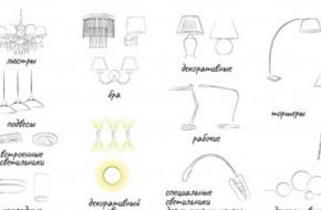 Основные виды светильников