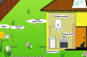 Что нужно для газификации частного дома