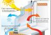 Что такое теплосберегающие пластиковые окна