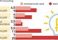 От чего зависит стоимость электроэнергии для предприятия?
