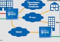 IP АТС — что это за оборудование, виды и принцип работы