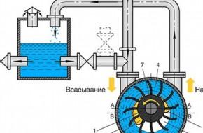 Водокольцевые вакуумные насосы: что это и как работают