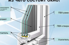 Из чего состоит пластиковое окно: конструкция и детали