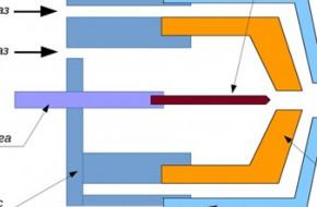 Что такое и как работает плазменная резка металла