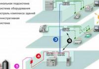 Структурированные кабельные системы СКС — что это и что обеспечивает?